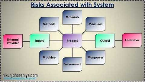 Risks Associated In a System