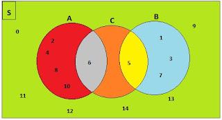 Diagram venn Pembahasan Ayo Kita Berlatih 2.8 Matematika kelas 7 Bab Himpunan K13