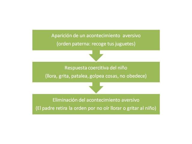 el modelo coercitivo explica como las malas conductas son reforzadas