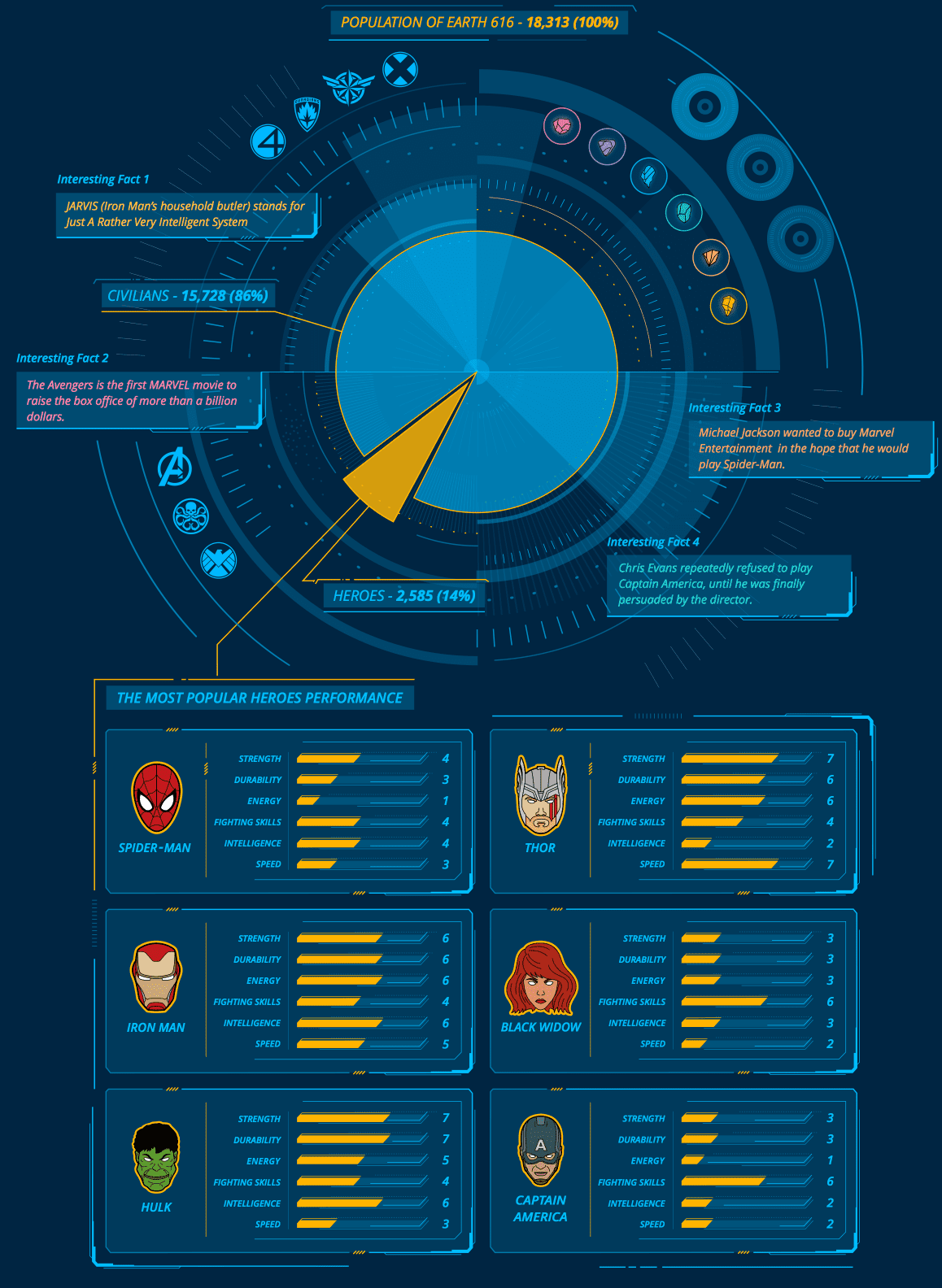 Marvel Universe Character #infographic #Marvel