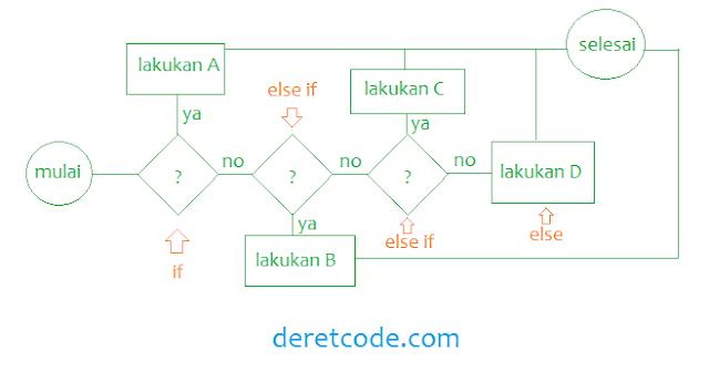 Mengenal percabangan pada javascript
