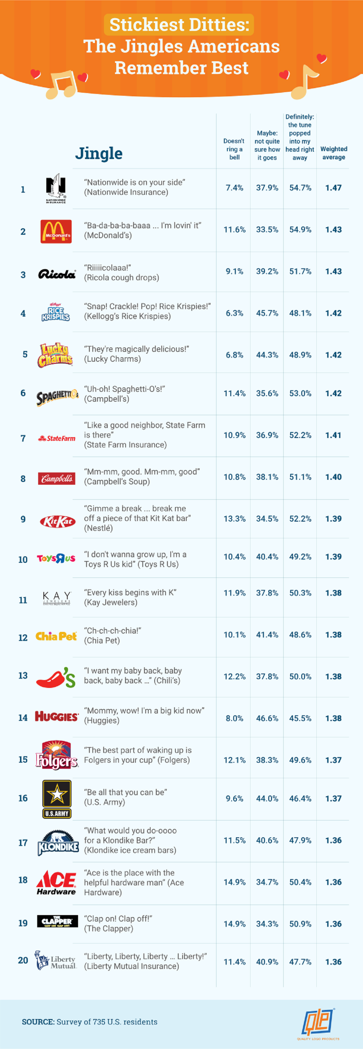 the-catchiest-advertising-jingles-of-all-time-infographic