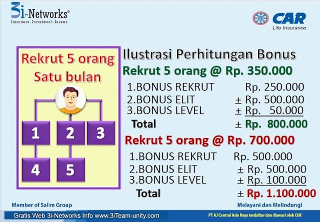 Perhitungan Rincina Bonus 3i-Networks Brunei Darussalam