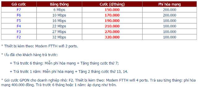 Lắp Đặt Internet FPT Phường Chánh Lộ 1