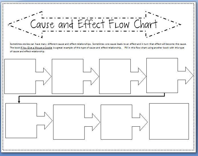 sample cause and effect sample chart templates acirc cause and