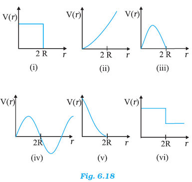 NCERT Solutions for Class 11th: Ch 6 Work, Energy And Power Physics