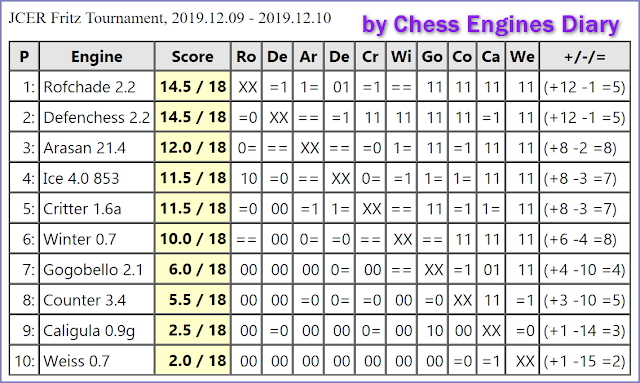 JCER (Jurek Chess Engines Rating) tournaments - Page 21 2019.12.09.FritzTournament.html