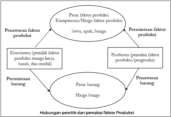 Hubungan pemilik dan pemakai faktor Produksi