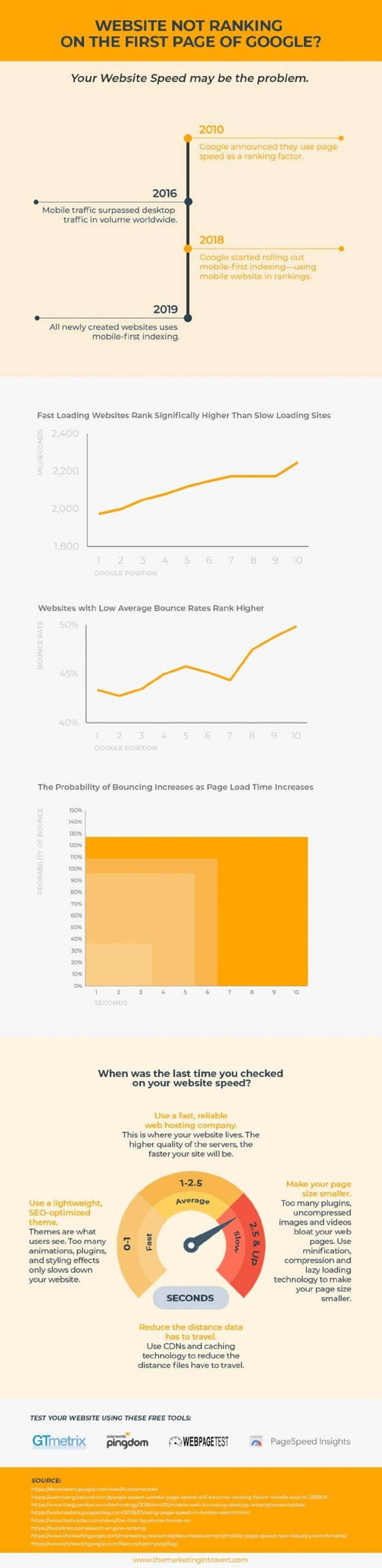 the-honest-truth-about-website-rankings-and-why-your-website-isnt-ranking-on-google-infographic
