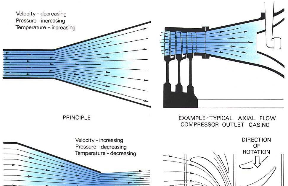 model aircraft THE RELATIONS BETWEEN PRESSURE, VOLUME AND TEMPERATURE