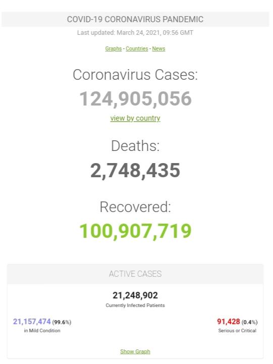 Kasus Covid-19 di Seluruh Dunia per 24 Maret 2021 ( 09:56 GMT)