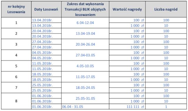 Kalendarz losowań w loterii BLIKomania