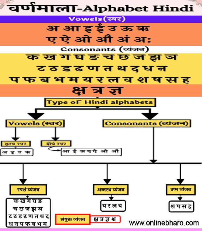 learn-hindi-alphabet