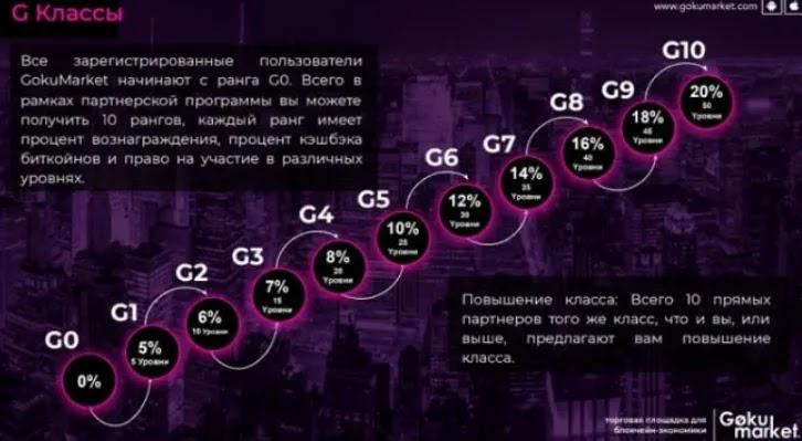 Обзор инвестиционного проекта 2