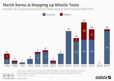 P-Korea raketi- ja tuumakatsetuste statistika