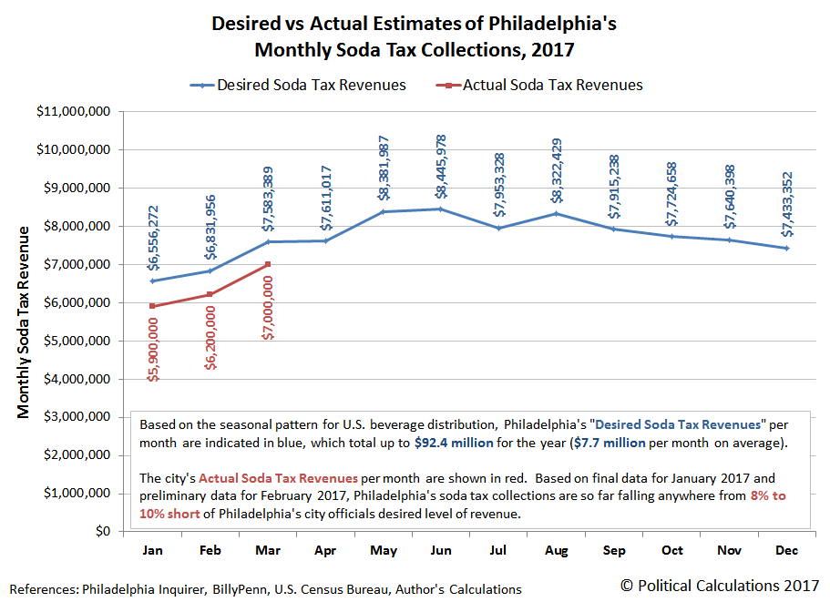 Desired vs Actual Estimates of Philadelphia's Monthly Soda Tax Collections, 2017 (Revised Data for Jan-Feb 2017, Preliminary Data for Mar-2017)