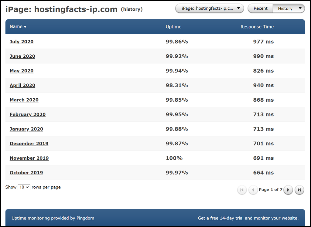 Last 12 month average uptime of iPage