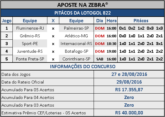 LOTOGOL 822 - PALPITES / PITÁCOS DA ZEBRA