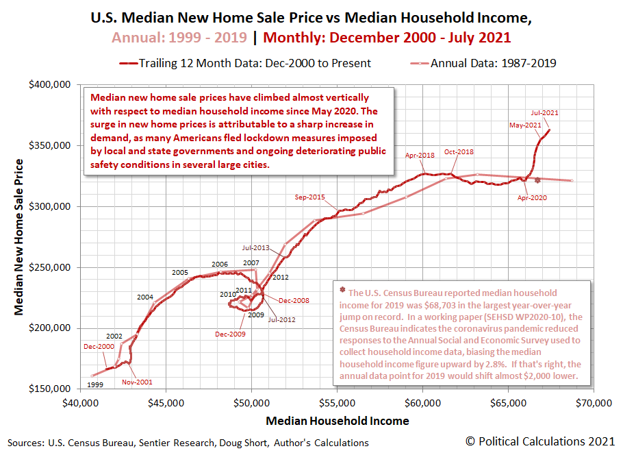 U.S. Median New Home Sale Price vs Median Household Income, Annual: 1999 - 2019 | Monthly: December 2000 - July 2021