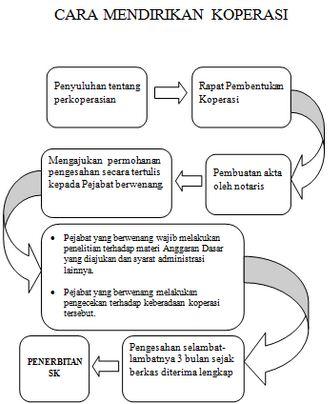 Mekanisme Cara Mendirikan Koperasi
