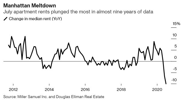 Manhattan Apartment Rents despencou 10% no mês de julho sozinho 2