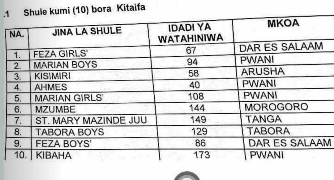 Feza Girls emerges number one in form 6 results - TZ JOB CONNECTION