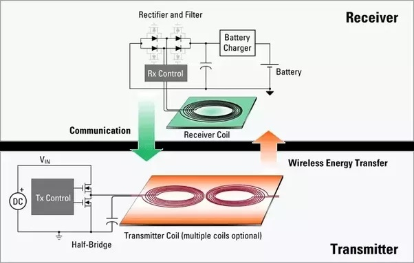 what is wireless charging