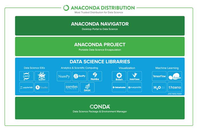 Anaconda install in environment | Set up a Python development