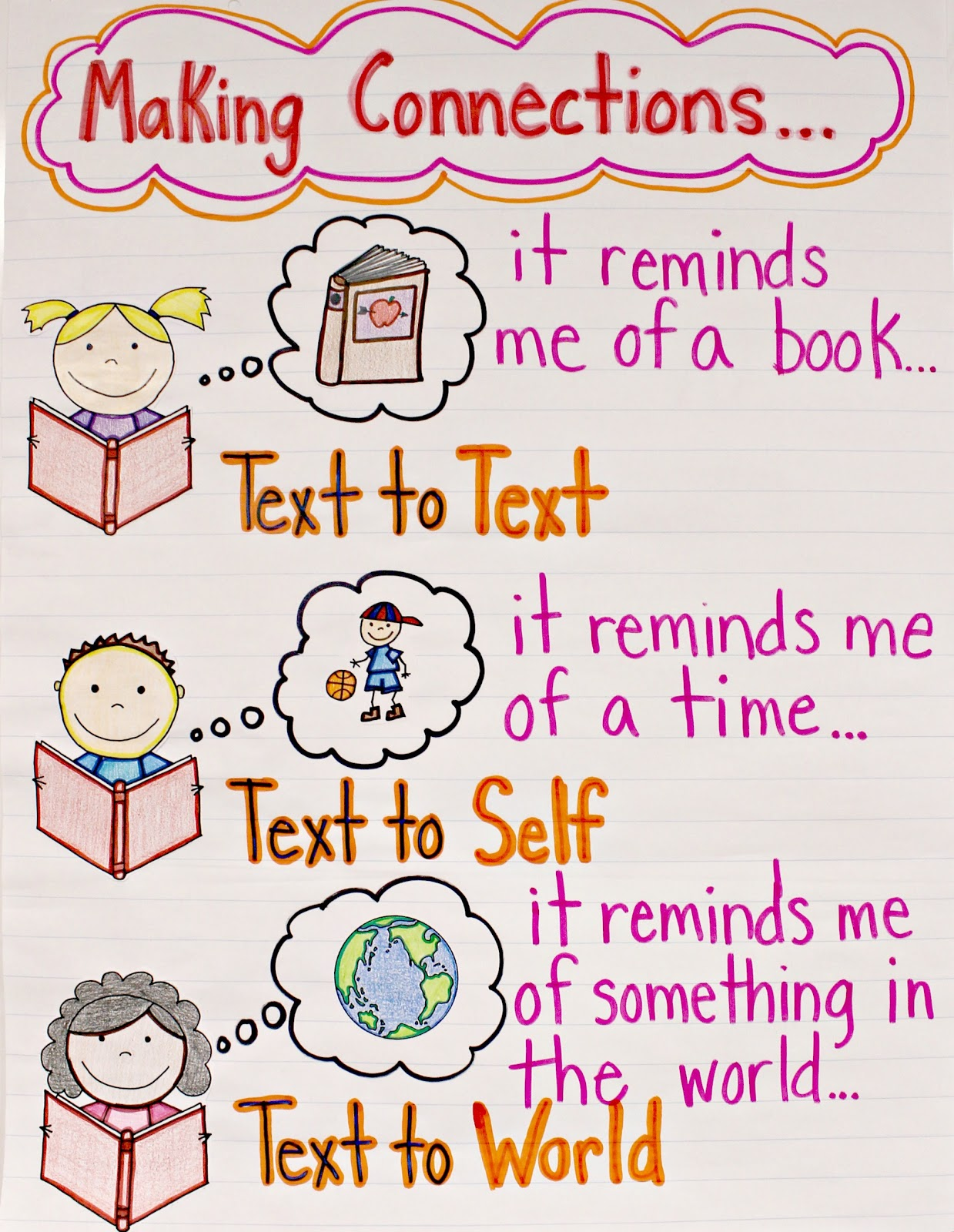 Teacherific Anchor Charts