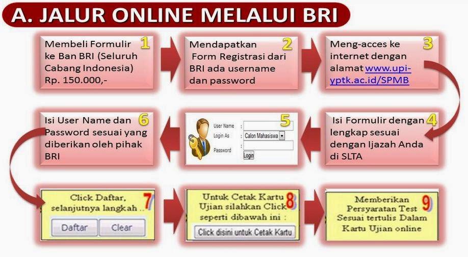 Info Lengkap Penerimaan Online Mahasiswa Baru UPI-YPTK Padang