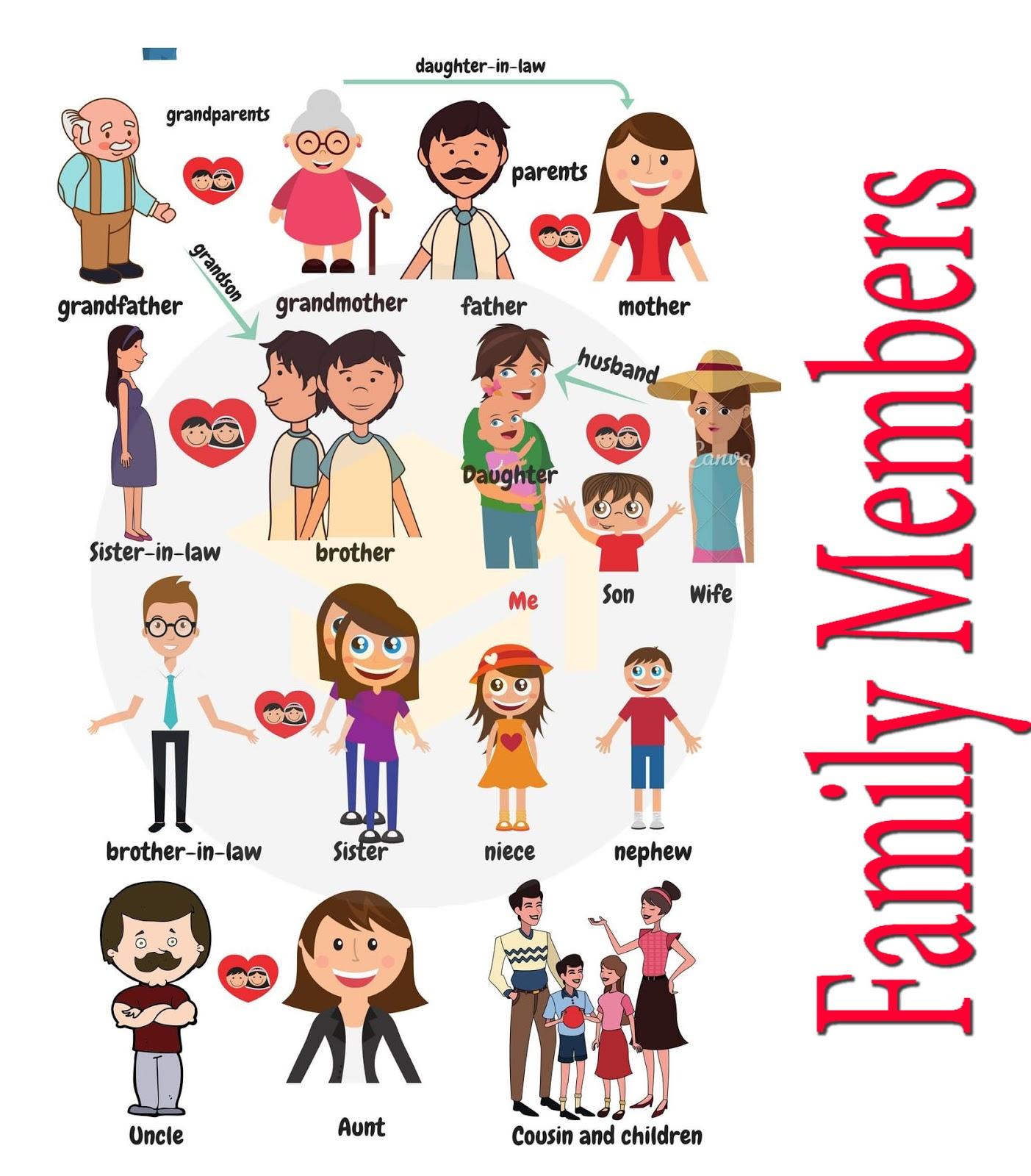 اسماء افراد العائلة بالانجليزي 4