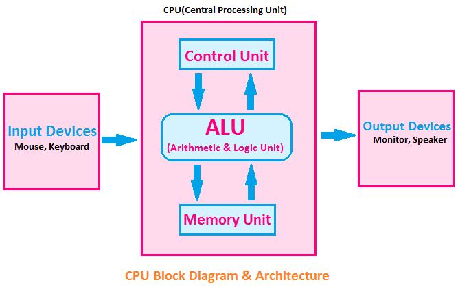 CPU Block Diagram, Block diagram of CPU, CPU Architecture, central processing unit