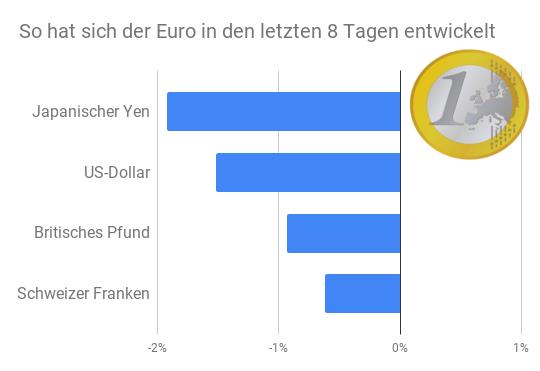 Balkendiagramm Euro Entwicklung zu Franken, Dollar, Yen, Pfund Januar 2021