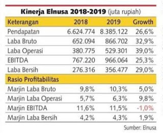Menghitung valuasi saham ELSA