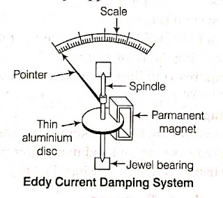 Eddy Current Damping