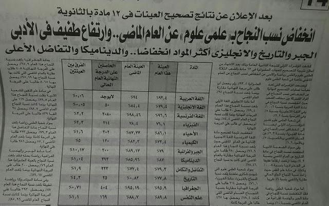 أخبار نسب النجاح في الثانوية العامة #مصر 2017 من الكنترول ..!!