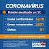 Coronavírus em SC: Governo do Estado confirma 4.678 casos e 81 mortes por Covid-19