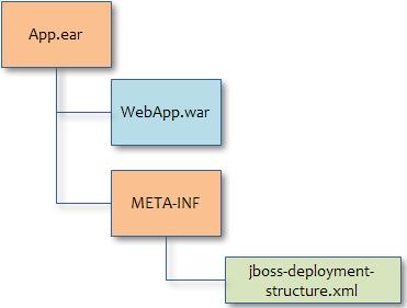JBoss AS 7 classloading explained | Java Code Geeks - 2019