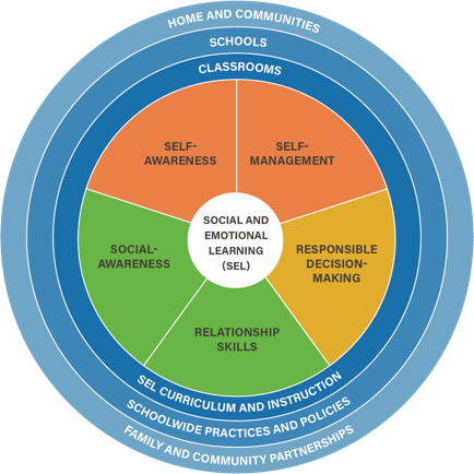 Social Emotional Learning circle chart featuring 5 cores: Self Awareness, Self management, Social Awareness, Relationship Skills, and Responsible Decision Making