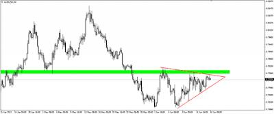 AUD/USD se comprime debajo de importante resistencia