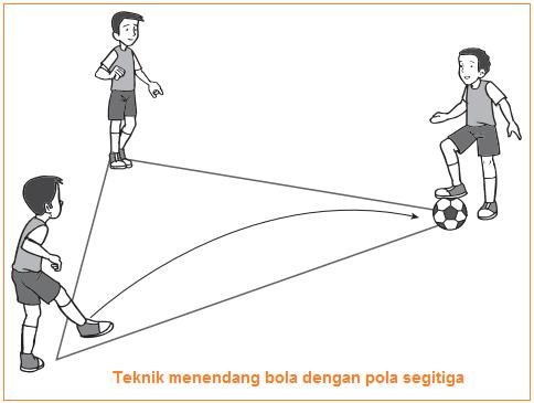 Gambar illustrasi Variasi dan Kombinasi Teknik menendang bola dengan pola segitiga
