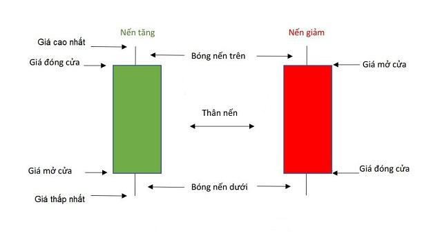Nến Nhật (Japanese candlestick) là gì?