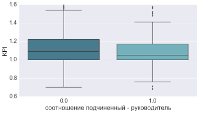 Как сочетание психотипов руководителя - подчиненный влияет на эффективность подчиненных