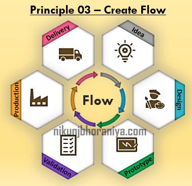 Principle 3 Create Flow