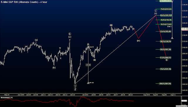 Elliott Wave S&P Futures Signals