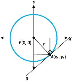 Pembuktian Rumus Garis Singgung Lingkaran