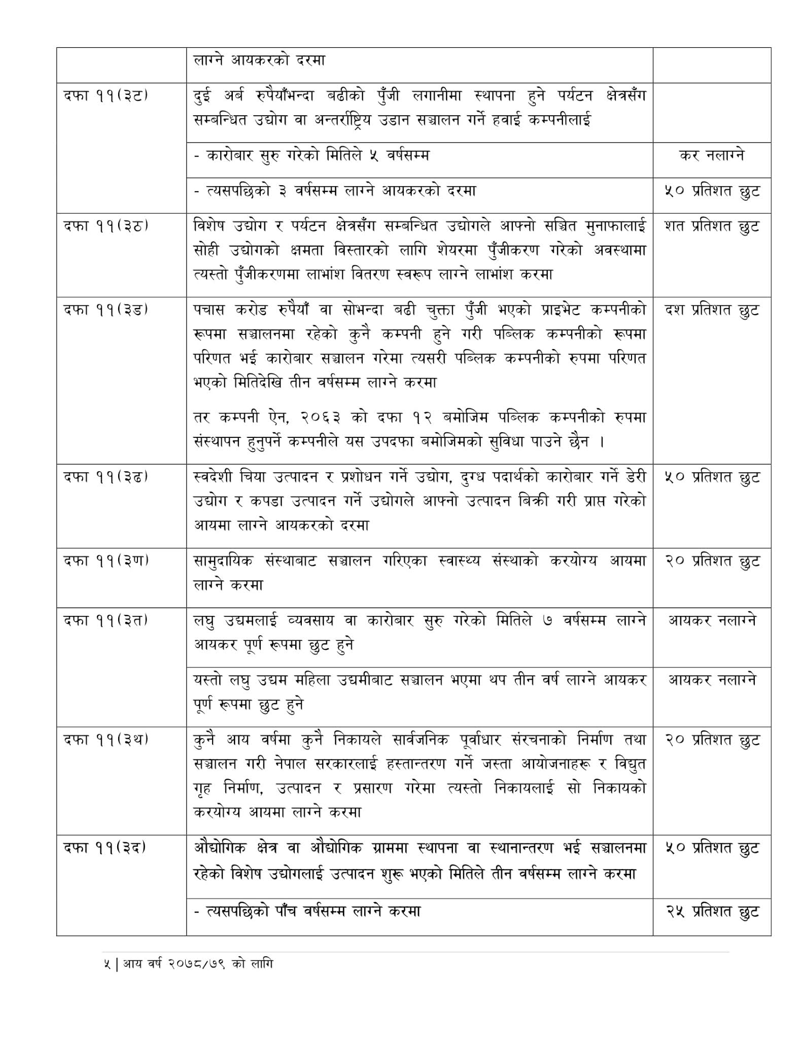Government of Nepal Business Tax Exemptions and Facilities in Nepal for 2078/79