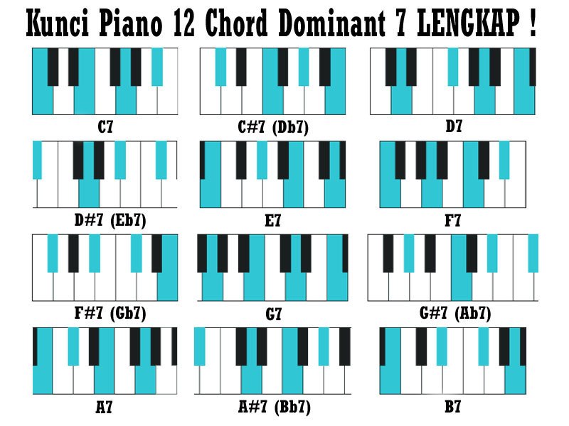 Belajar Kunci Piano Keyboard 12 Chord Dominant C7 C7 D7 D7 E7 F7 F