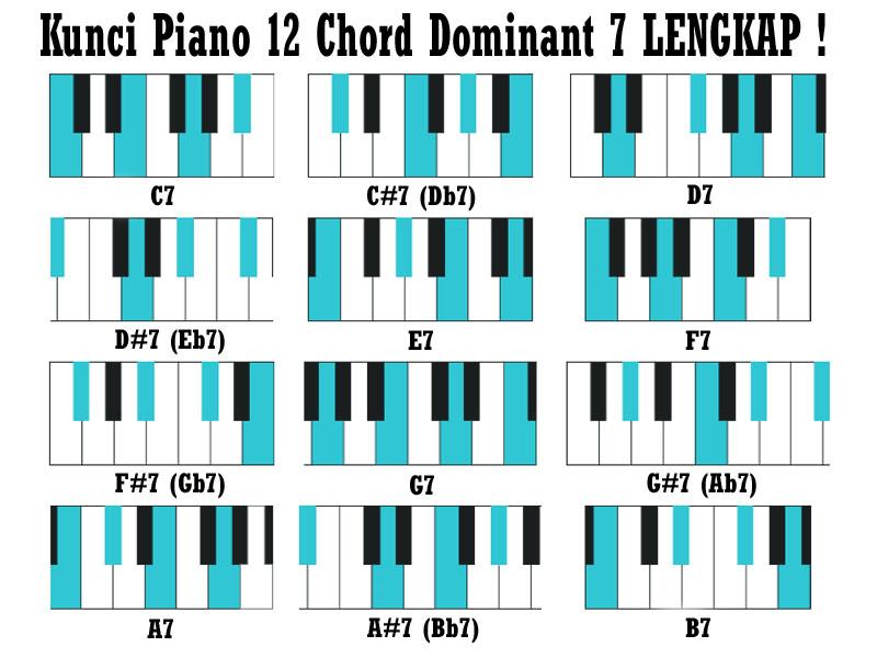 Cara Mudah Cepat Belajar Gitar Bass Drum Dan Keyboard