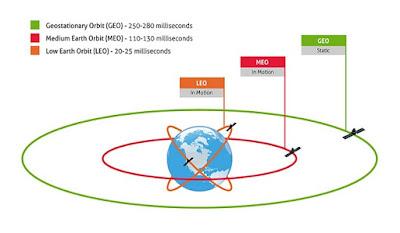 Macam - Macam Satelit Buatan Berdasarkan Ketinggian Garis Edar (Orbit) - pustakapengetahuan.com